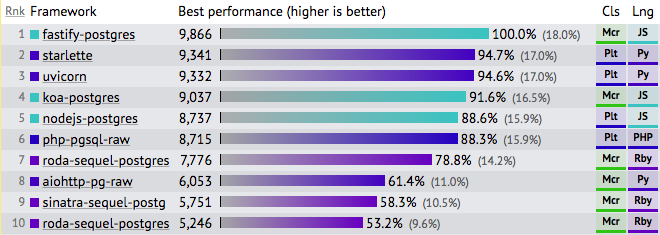 TechEmpower benchmarks
